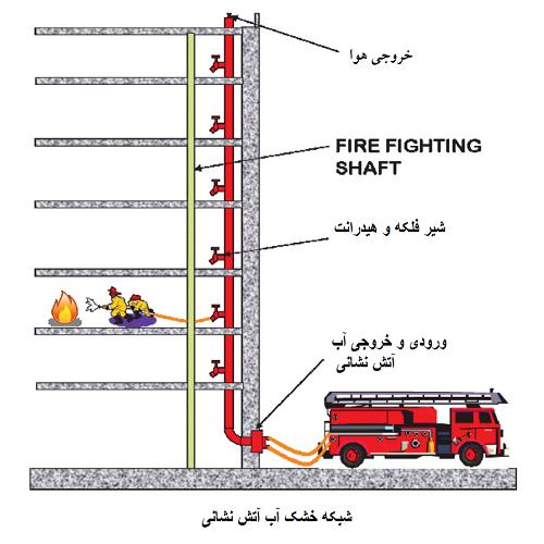 سیستم آتش نشانی خشک